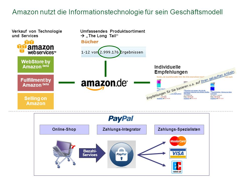 Amazon nutzt die Informationstechnologie für sein Geschäftsmodell