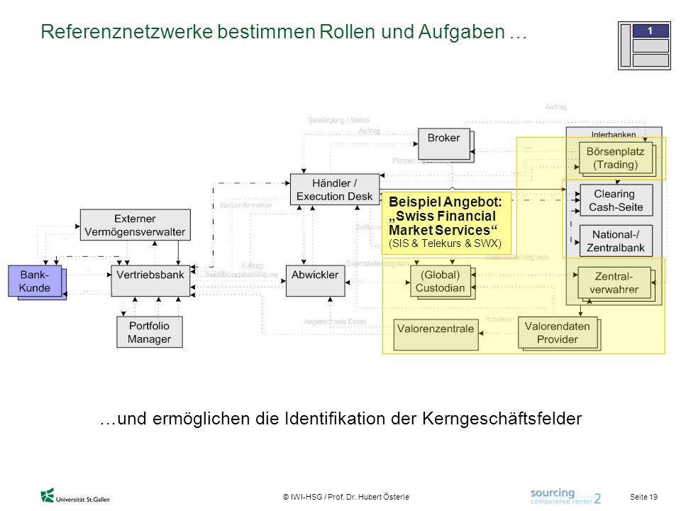 Referenznetzwerke bestimmen Rollen und Aufgaben …