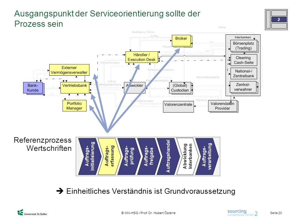 Abwicklung Interbanken