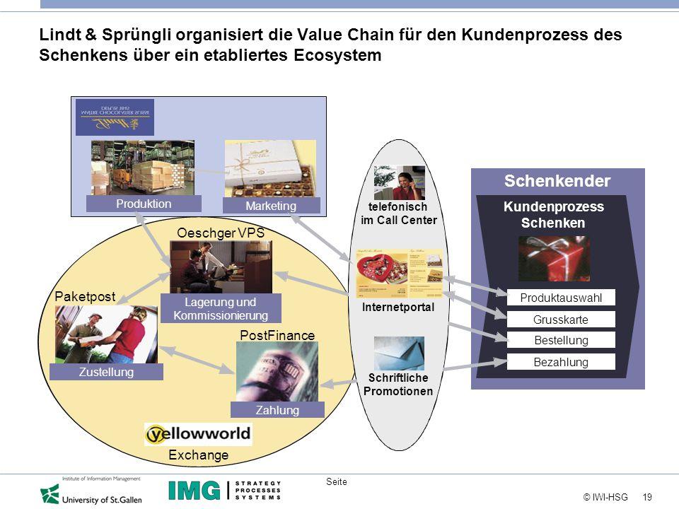 Lindt & Sprüngli organisiert die Value Chain für den Kundenprozess des Schenkens über ein etabliertes Ecosystem
