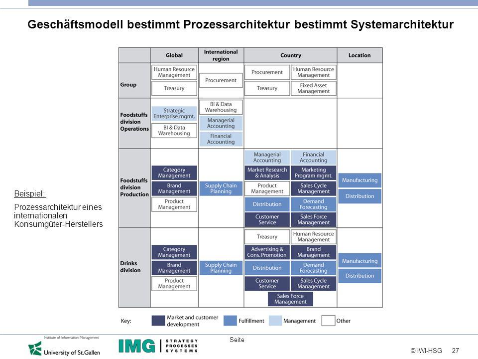 Geschäftsmodell bestimmt Prozessarchitektur bestimmt Systemarchitektur