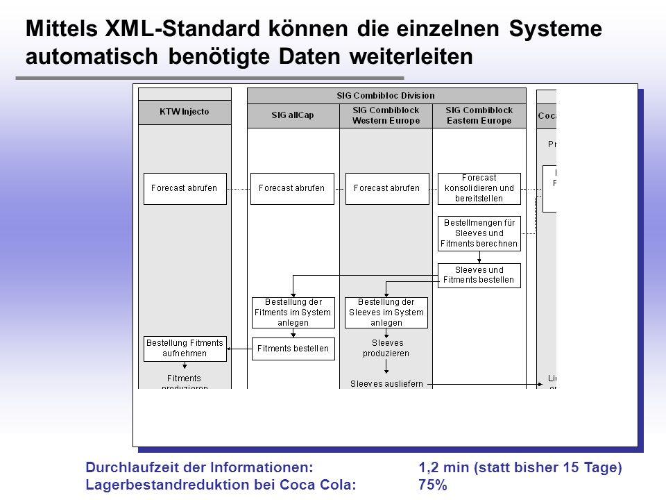 Mittels XML-Standard können die einzelnen Systeme automatisch benötigte Daten weiterleiten