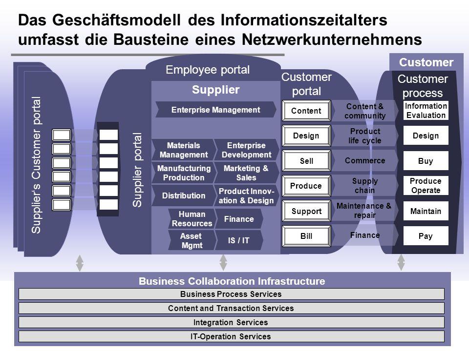 Das Geschäftsmodell des Informationszeitalters umfasst die Bausteine eines Netzwerkunternehmens