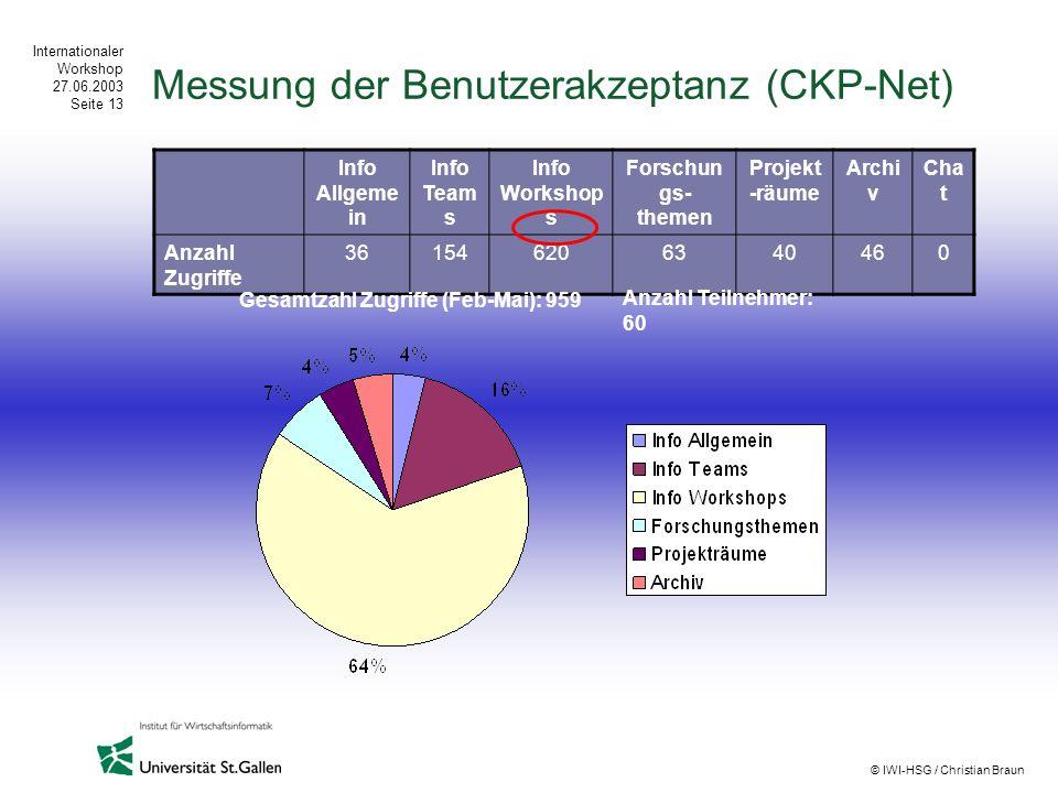 Messung der Benutzerakzeptanz (CKP-Net)