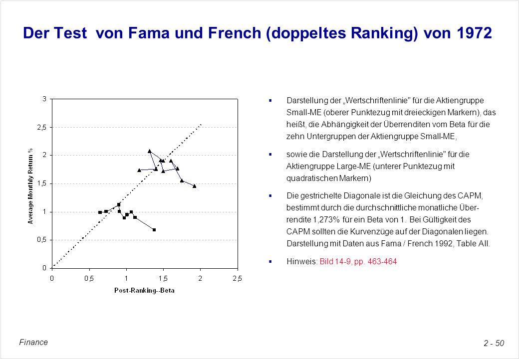 Der Test von Fama und French (doppeltes Ranking) von 1972