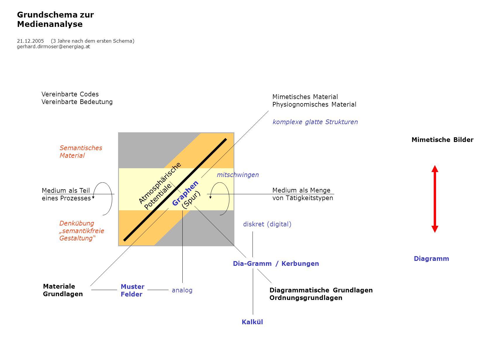 Grundschema zur Medienanalyse Atmosphärische Potentiale Graphen (Spur)