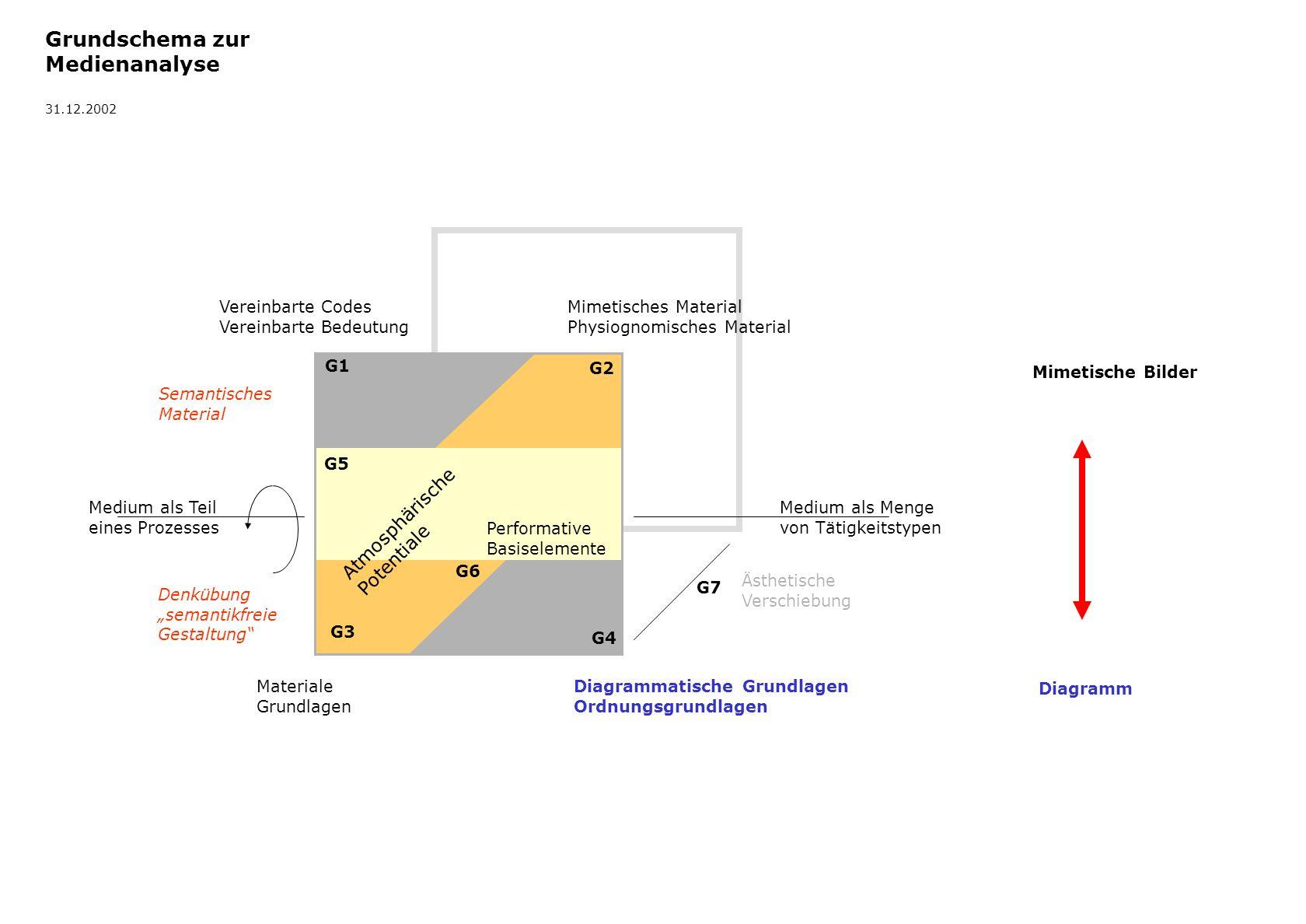 Grundschema zur Medienanalyse Atmosphärische Potentiale