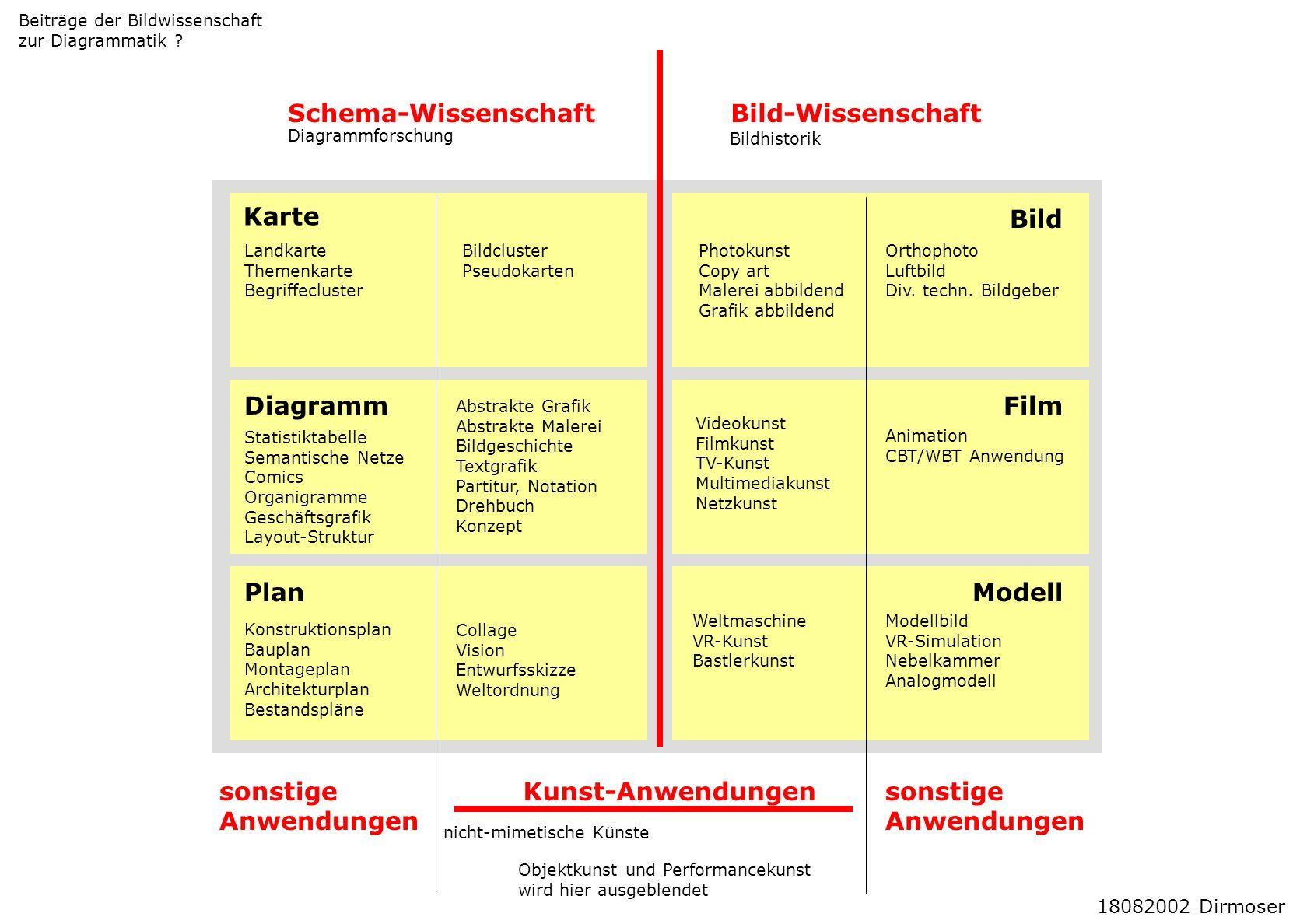 Schema-Wissenschaft Bild-Wissenschaft Karte Bild Diagramm Film Plan