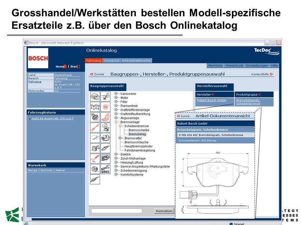 Grosshandel/Werkstätten bestellen Modell-spezifische Ersatzteile z. B