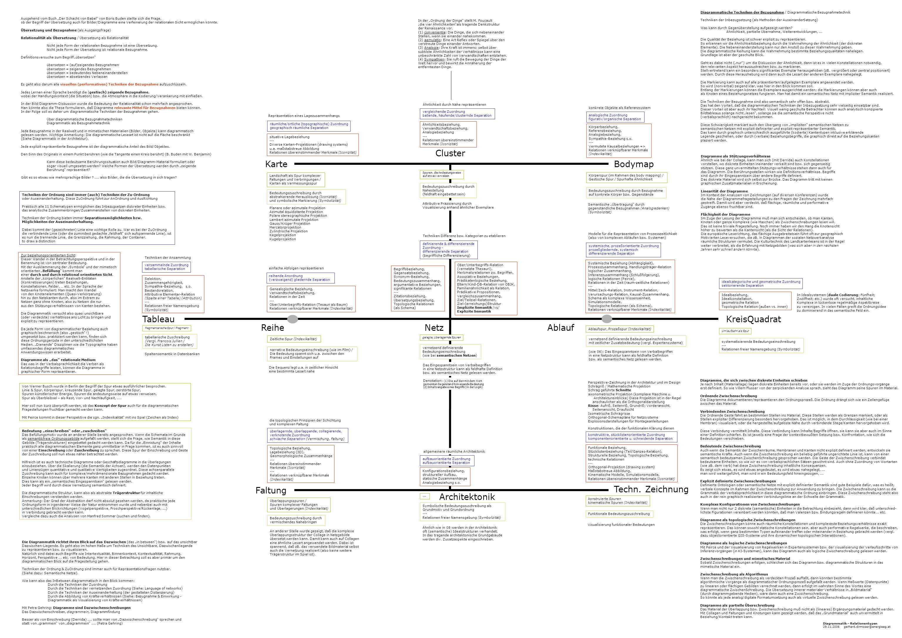 Cluster Karte Bodymap Tableau KreisQuadrat Reihe Netz Ablauf Faltung