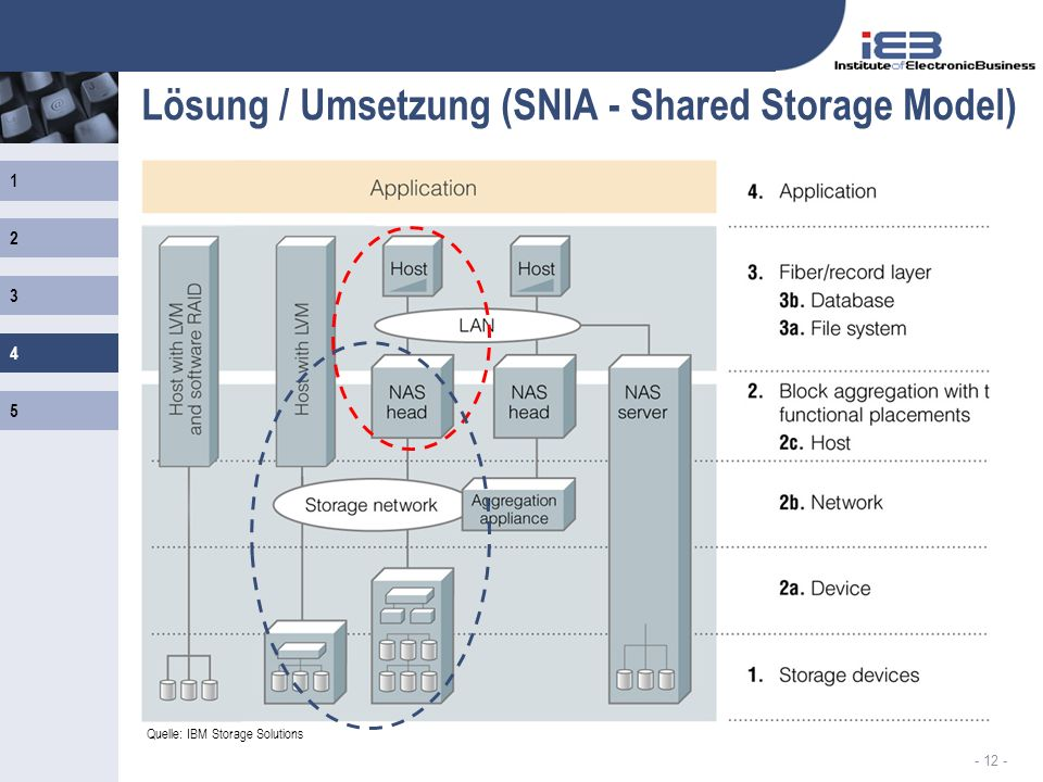 Lösung / Umsetzung (SNIA - Shared Storage Model)