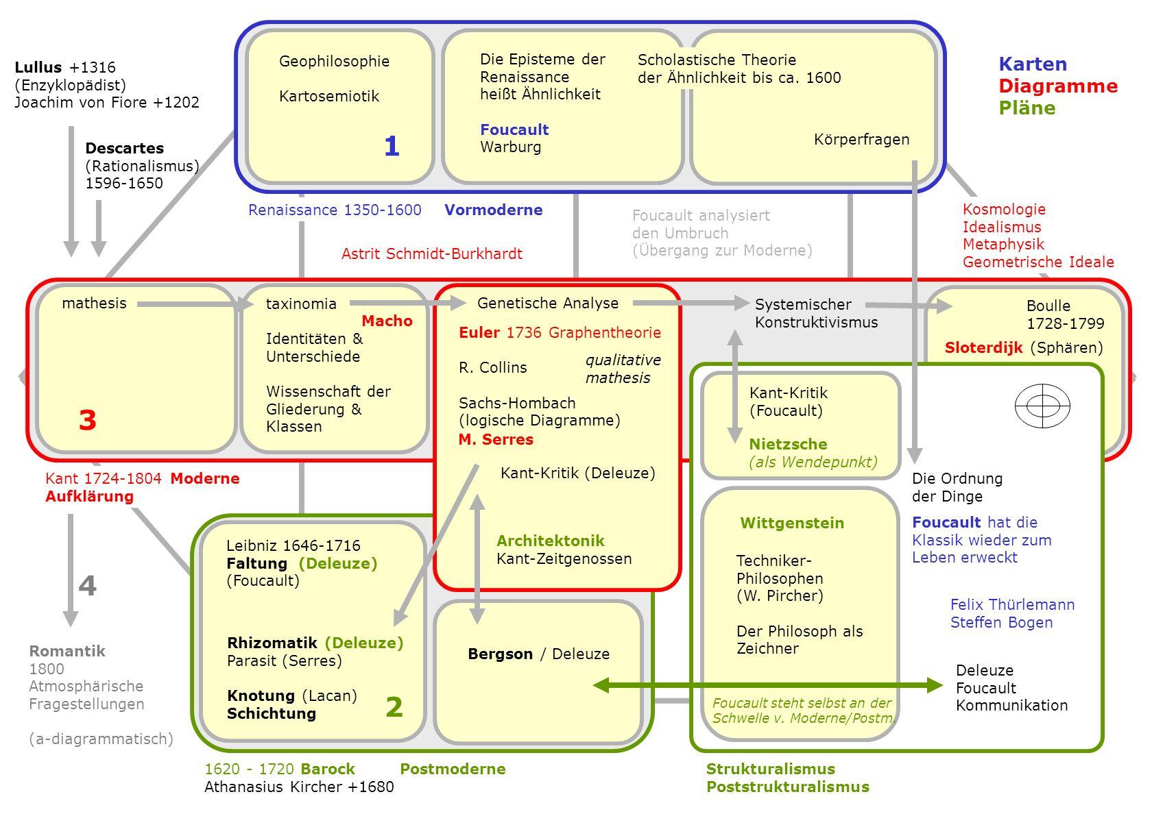 1 3 4 2 B S F Z Karten Diagramme Pläne Geophilosophie Kartosemiotik