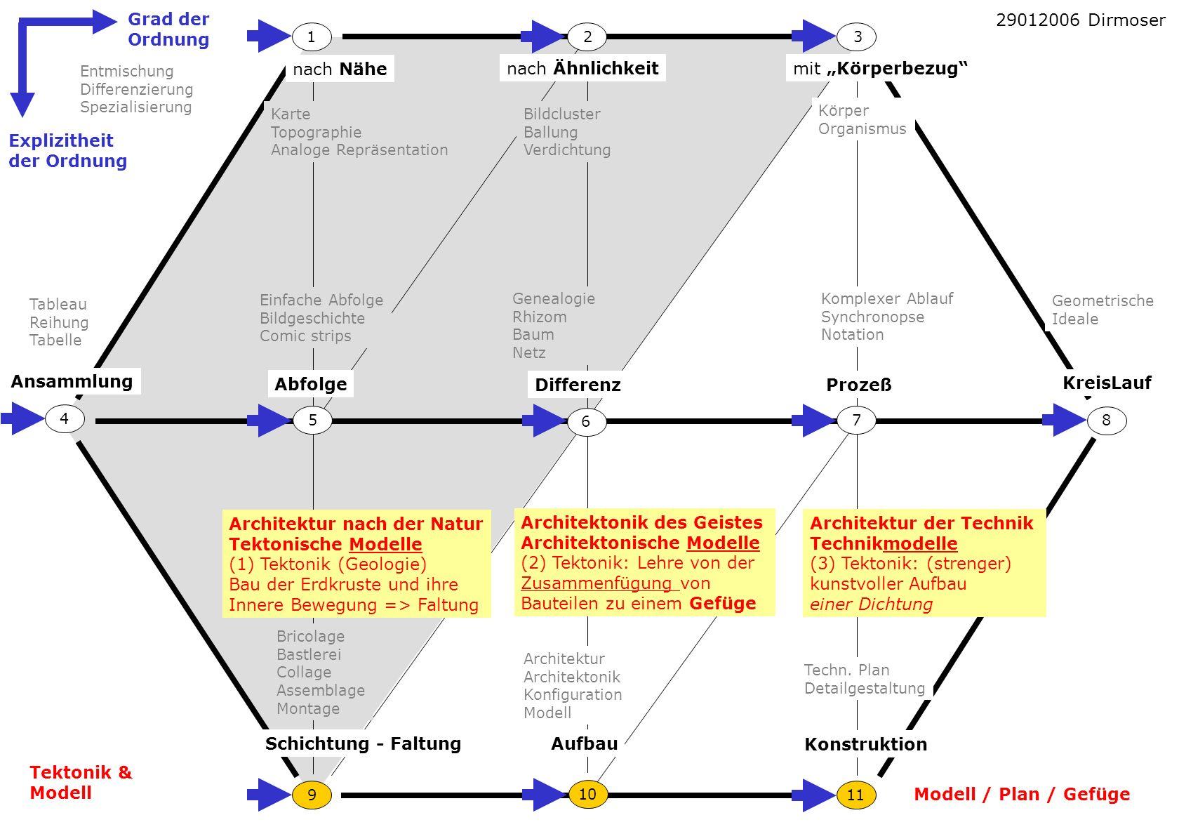 Architektur nach der Natur Tektonische Modelle (1) Tektonik (Geologie)