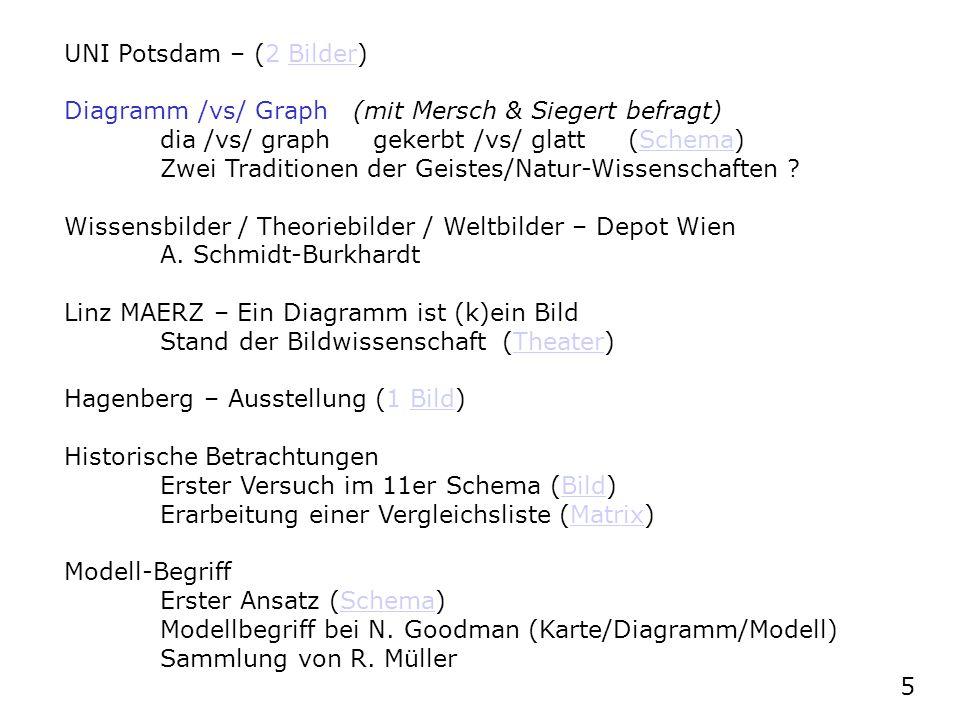 UNI Potsdam – (2 Bilder) Diagramm /vs/ Graph (mit Mersch & Siegert befragt) dia /vs/ graph gekerbt /vs/ glatt (Schema)