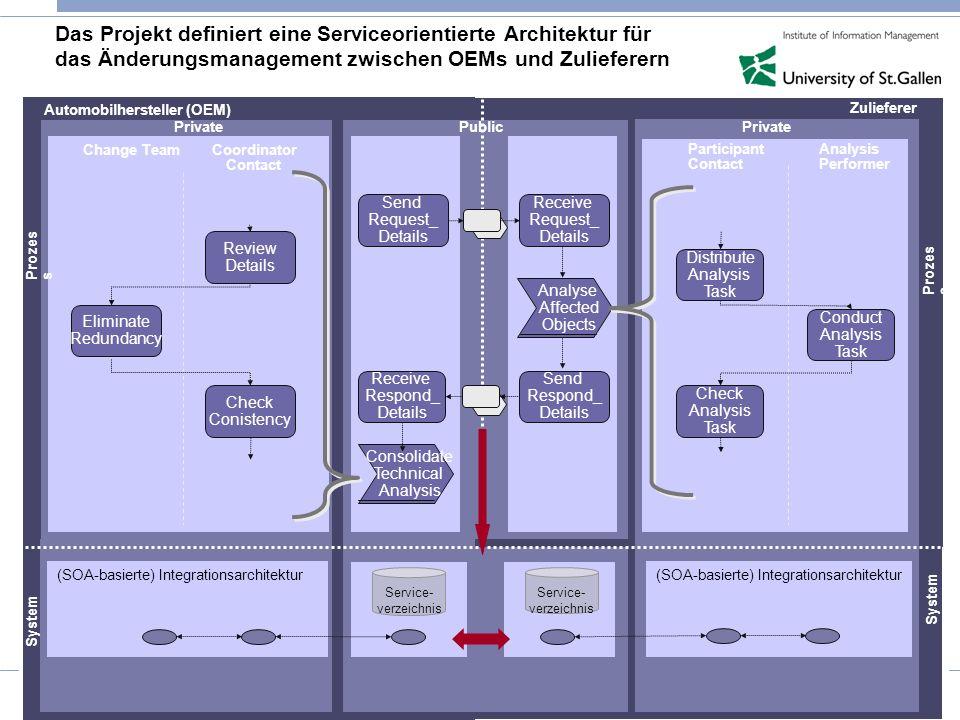 Das Projekt definiert eine Serviceorientierte Architektur für das Änderungsmanagement zwischen OEMs und Zulieferern