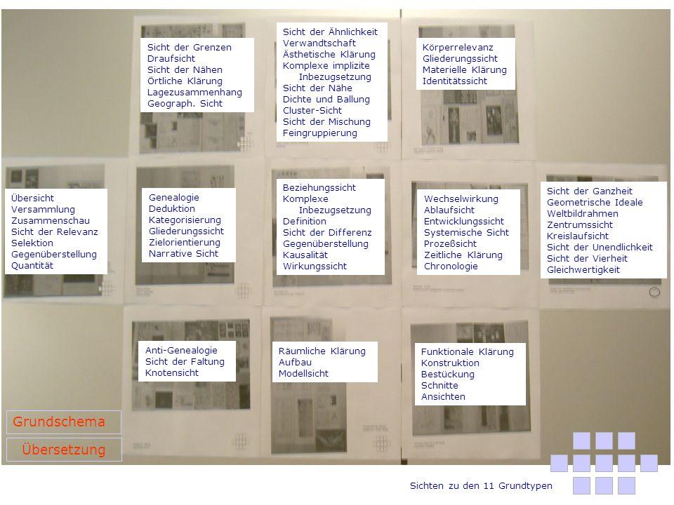 Grundschema Übersetzung Sicht der Ähnlichkeit Verwandtschaft