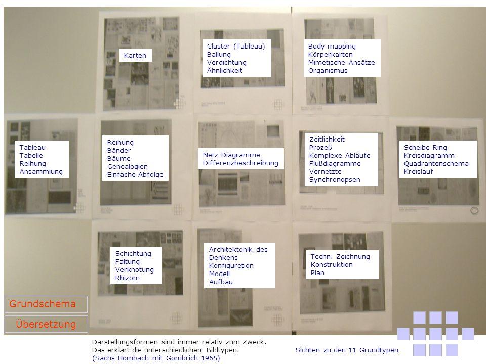 Grundschema Übersetzung Cluster (Tableau) Ballung Verdichtung