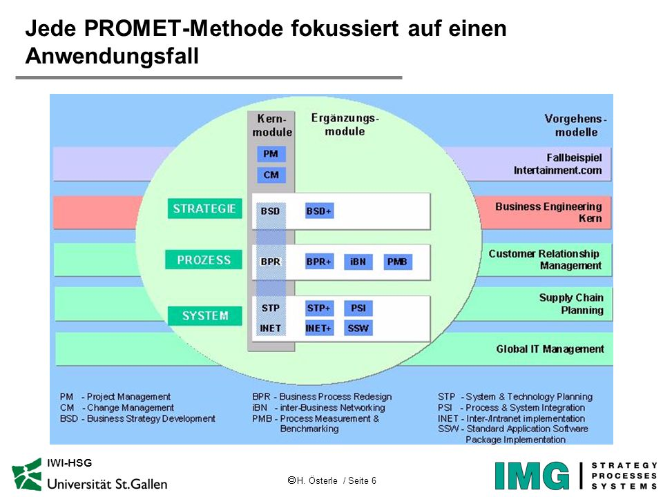 Jede PROMET-Methode fokussiert auf einen Anwendungsfall