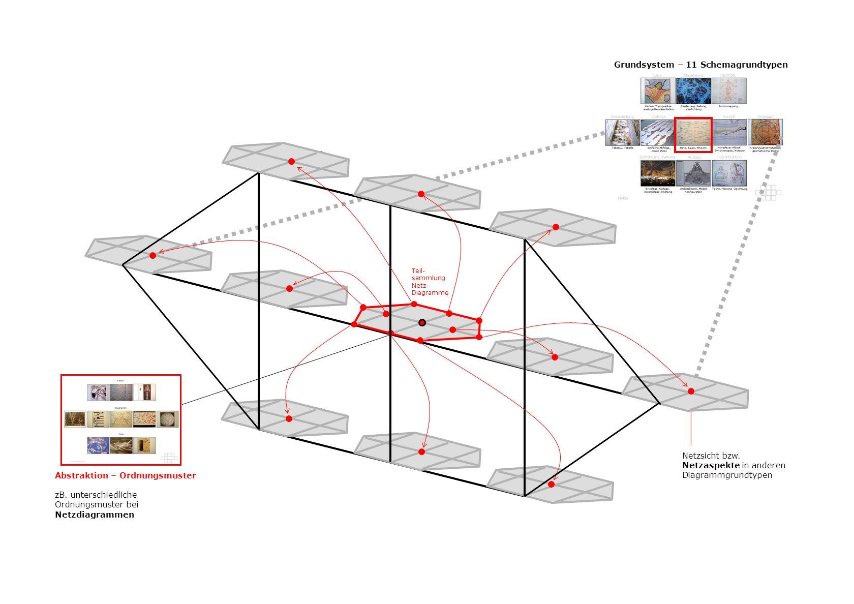 Grundsystem – 11 Schemagrundtypen
