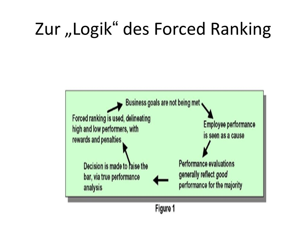 """Zur """"Logik des Forced Ranking"""