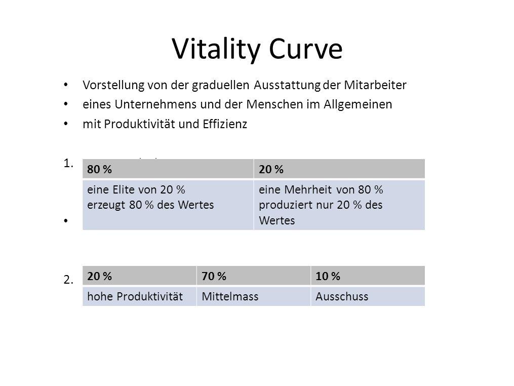 Vitality Curve Vorstellung von der graduellen Ausstattung der Mitarbeiter. eines Unternehmens und der Menschen im Allgemeinen.