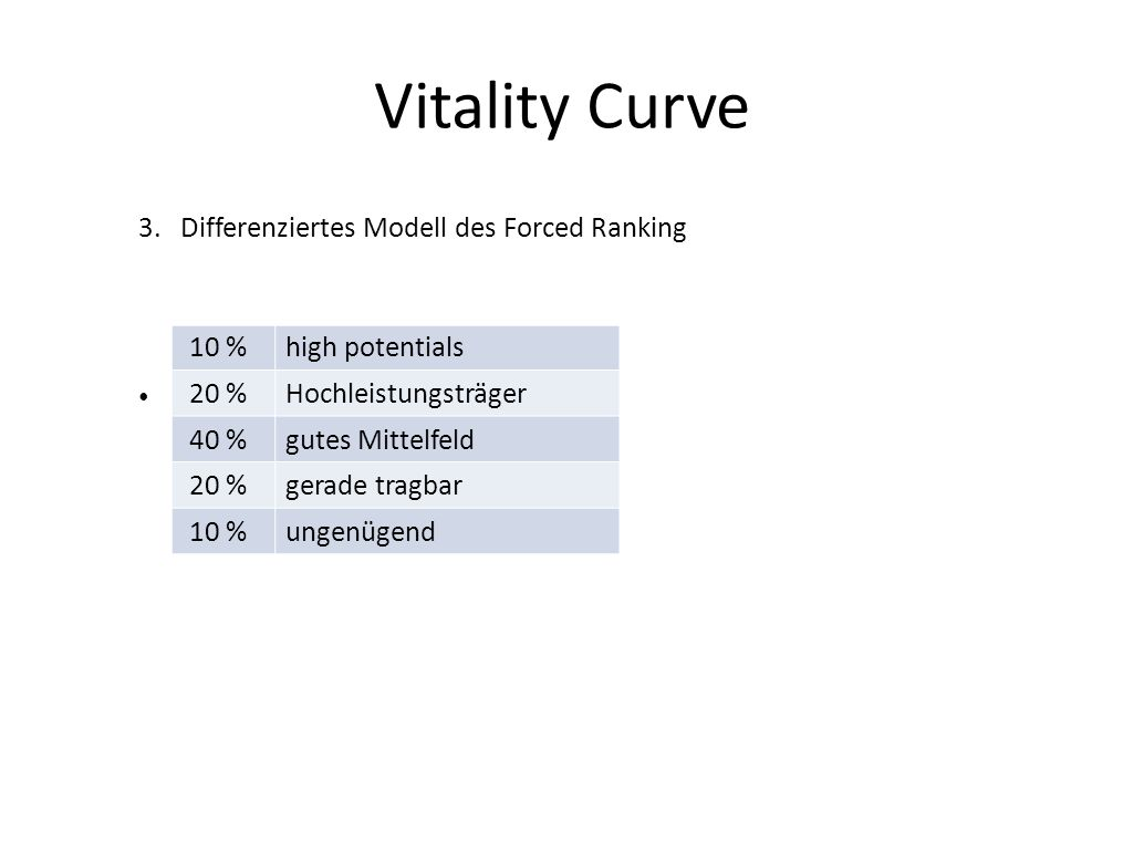 Vitality Curve Differenziertes Modell des Forced Ranking 10 %