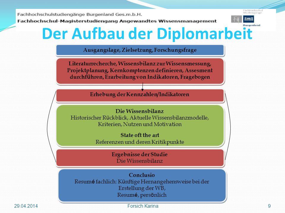 Der Aufbau der Diplomarbeit