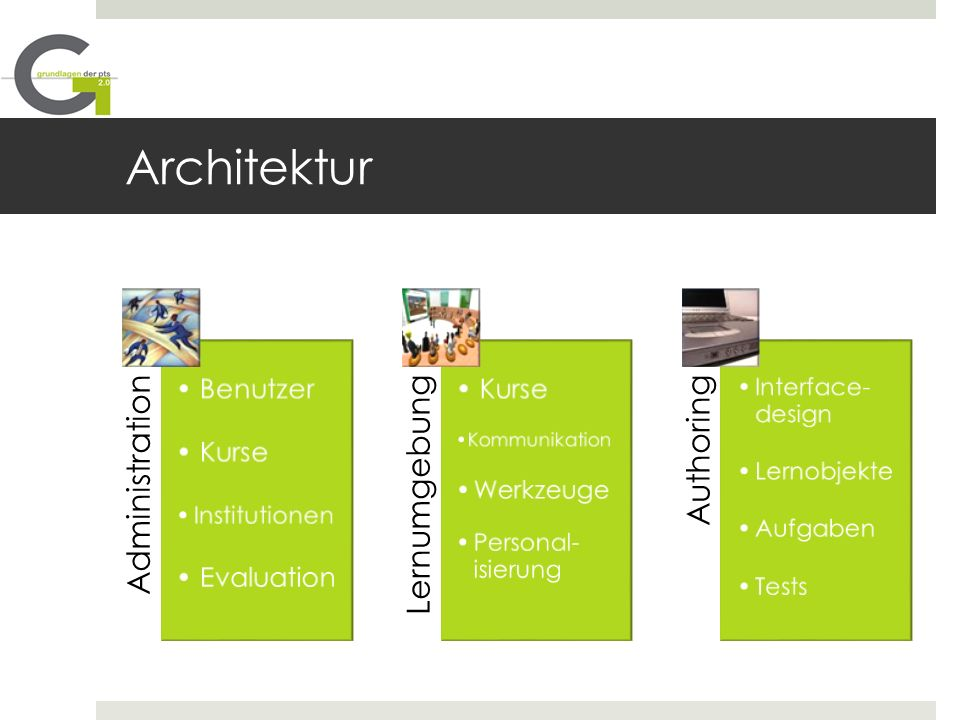 Architektur Benutzer Kurse Evaluation Werkzeuge Institutionen
