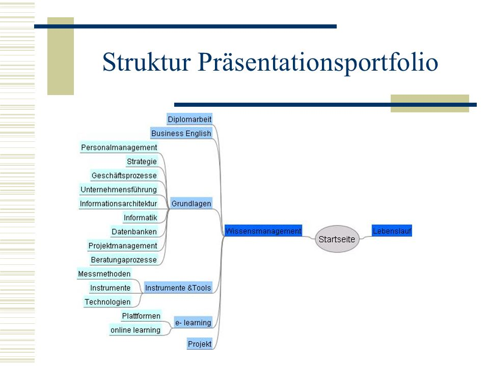 Struktur Präsentationsportfolio
