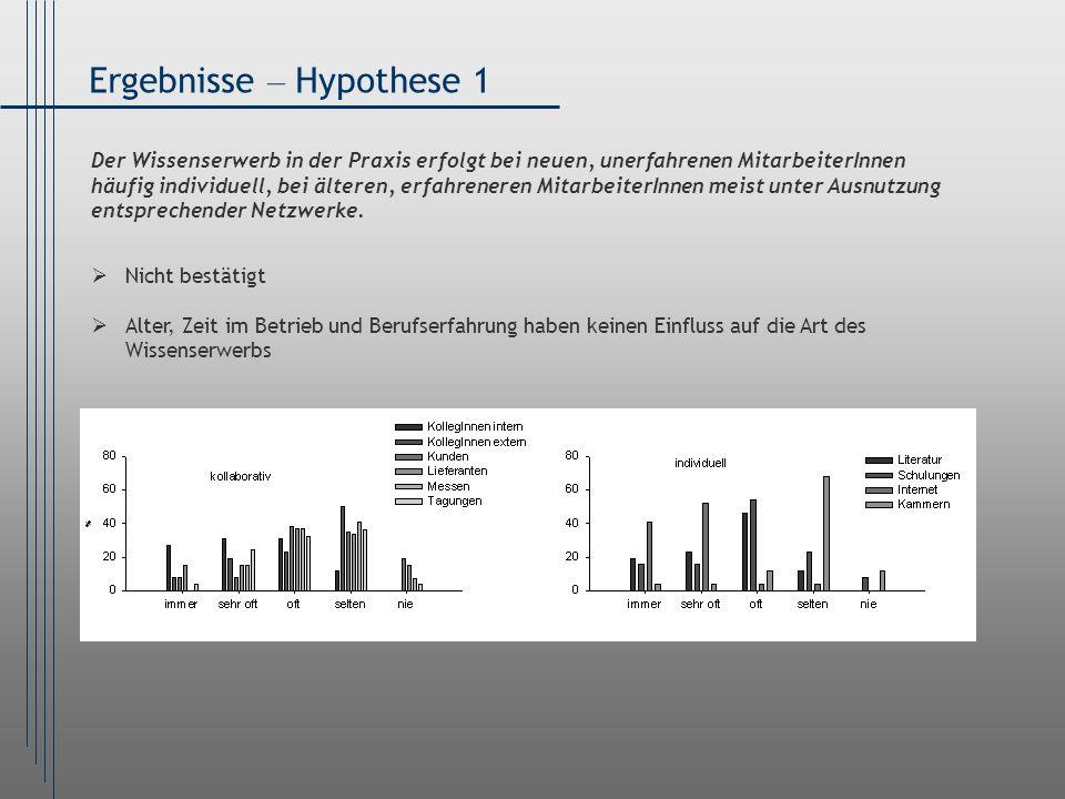 Ergebnisse – Hypothese 1