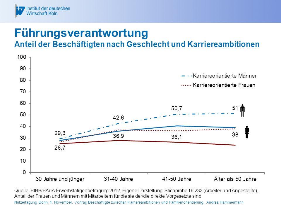 26.04.2017 Führungsverantwortung Anteil der Beschäftigten nach Geschlecht und Karriereambitionen. 