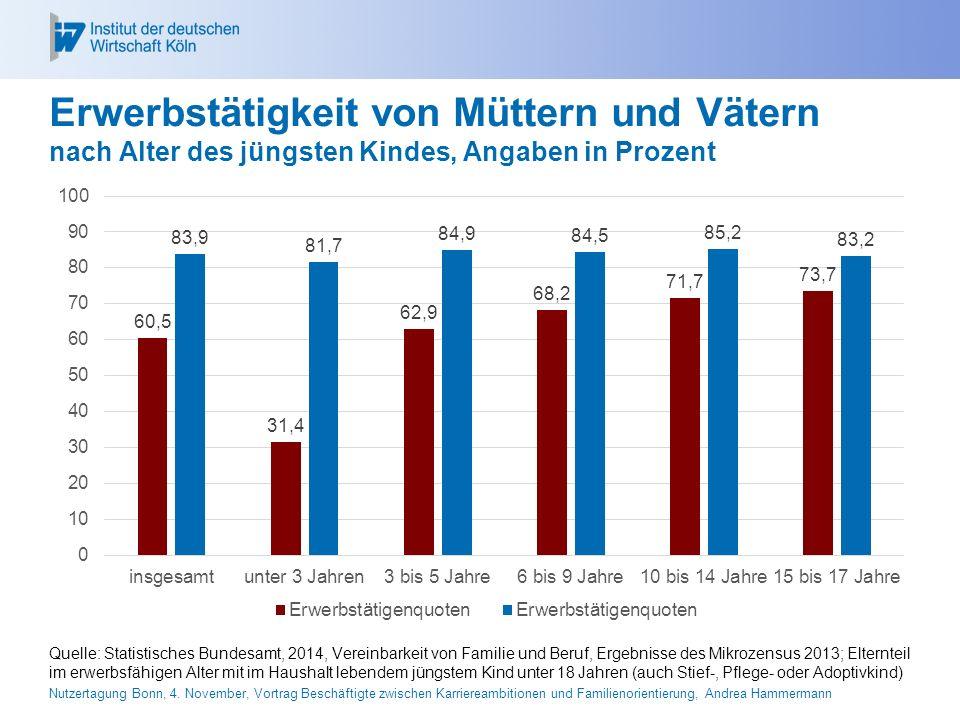 26.04.2017 Erwerbstätigkeit von Müttern und Vätern nach Alter des jüngsten Kindes, Angaben in Prozent.