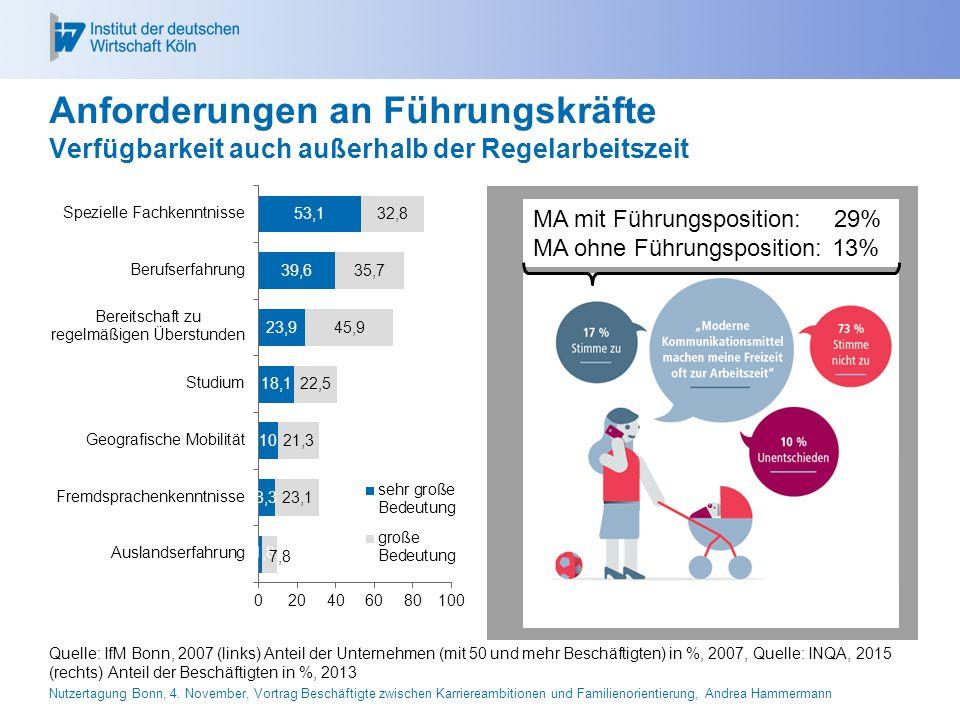 26.04.2017 Anforderungen an Führungskräfte Verfügbarkeit auch außerhalb der Regelarbeitszeit. MA mit Führungsposition: 29%