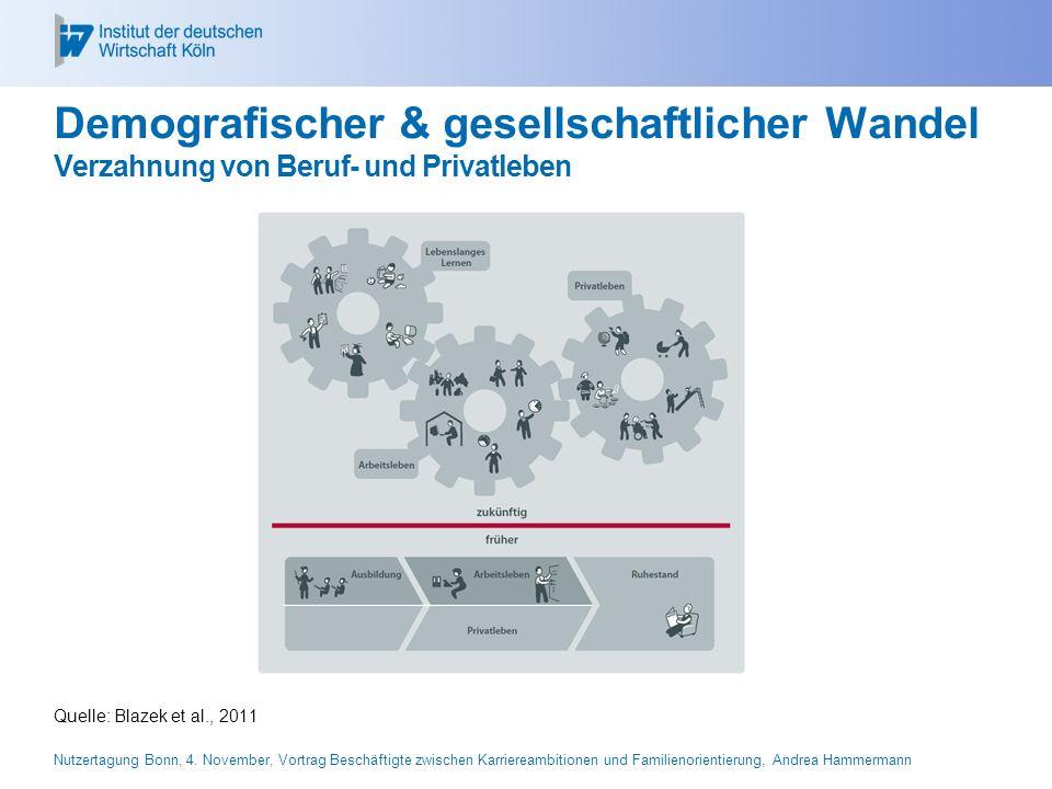 26.04.2017 Demografischer & gesellschaftlicher Wandel Verzahnung von Beruf- und Privatleben. Quelle: Blazek et al., 2011.