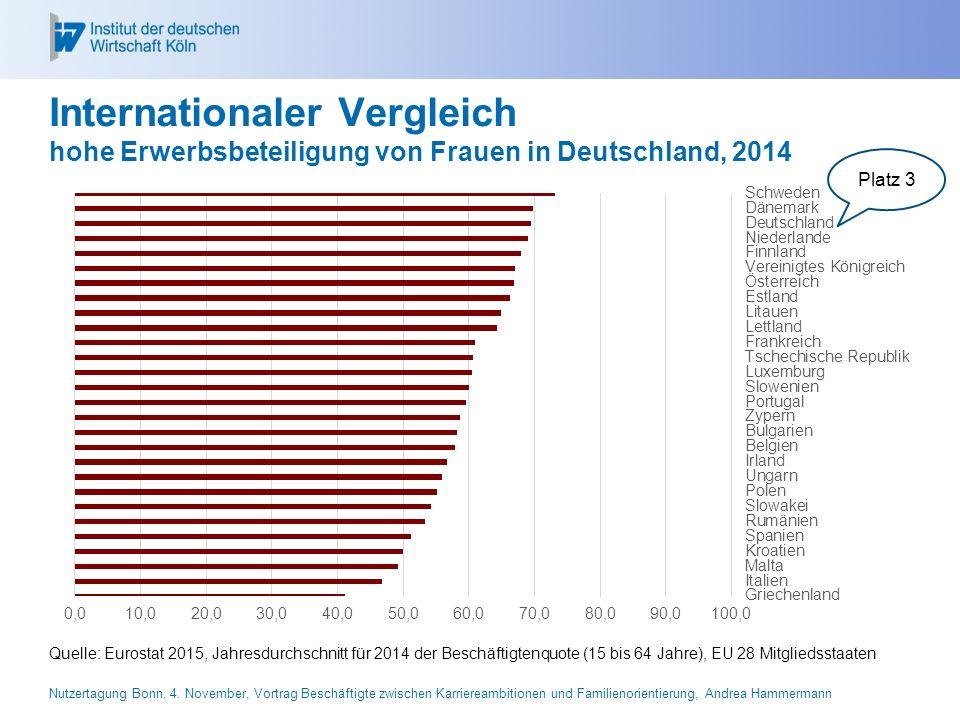 26.04.2017 Internationaler Vergleich hohe Erwerbsbeteiligung von Frauen in Deutschland, 2014. Platz 3.