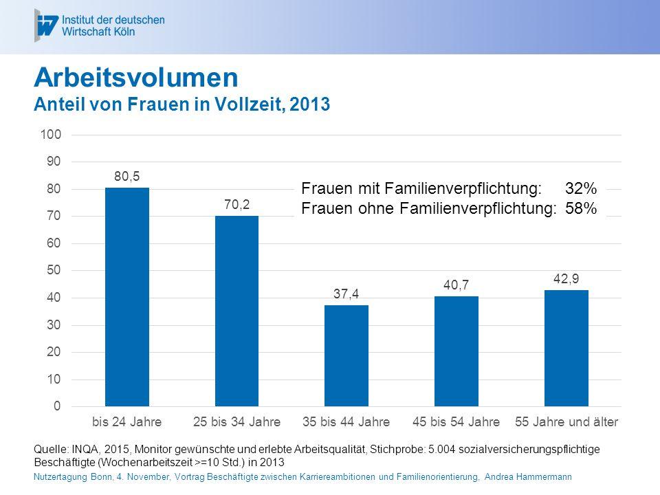 Arbeitsvolumen Anteil von Frauen in Vollzeit, 2013