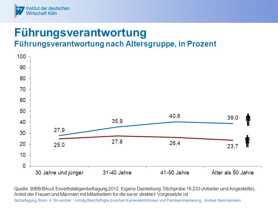 26.04.2017 Führungsverantwortung Führungsverantwortung nach Altersgruppe, in Prozent.  
