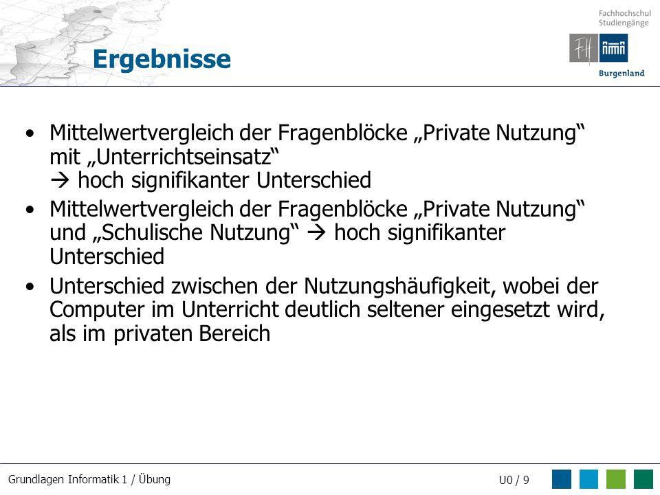 """Ergebnisse Mittelwertvergleich der Fragenblöcke """"Private Nutzung mit """"Unterrichtseinsatz  hoch signifikanter Unterschied."""