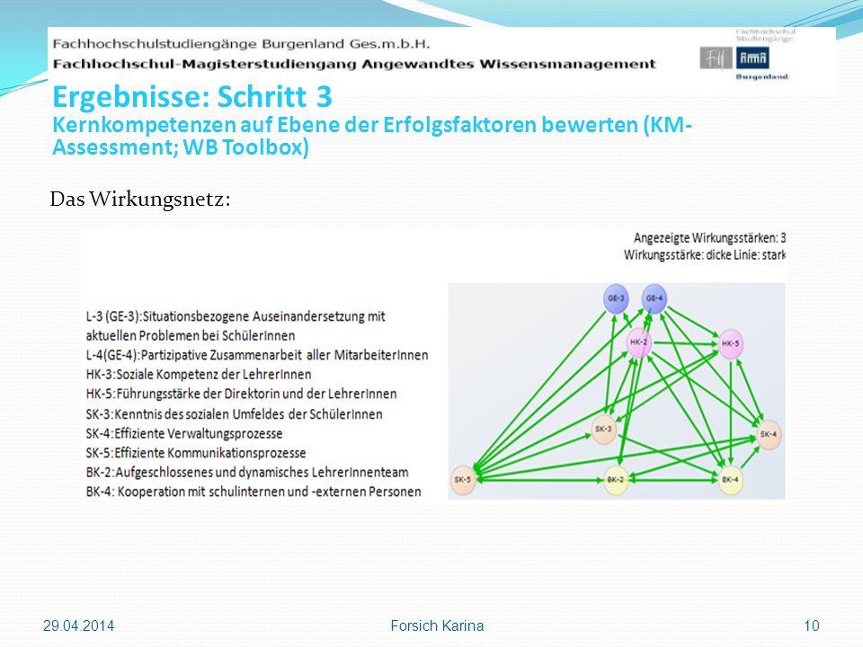 Ergebnisse: Schritt 3Kernkompetenzen auf Ebene der Erfolgsfaktoren bewerten (KM-Assessment; WB Toolbox)