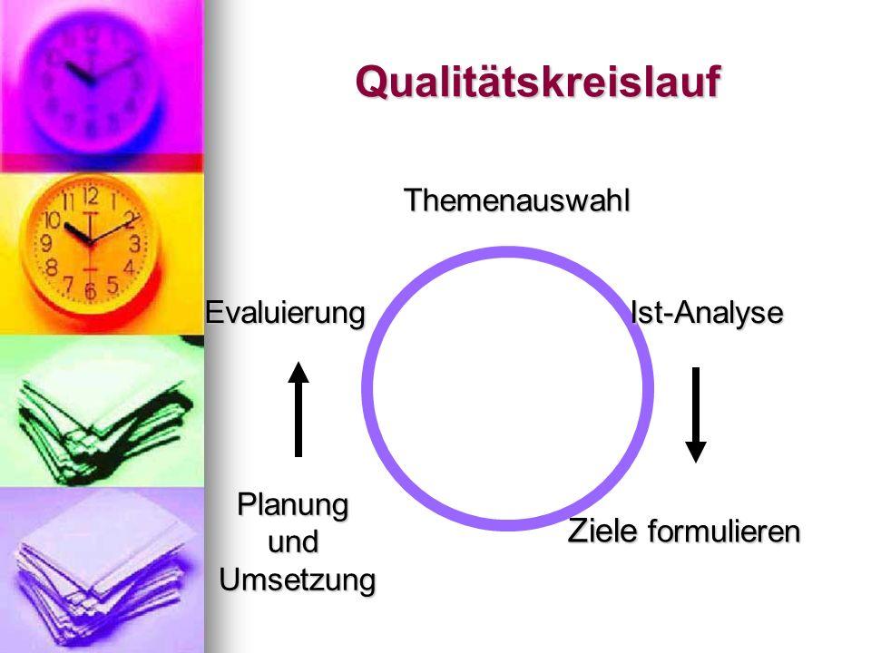 Qualitätskreislauf Ziele formulieren Themenauswahl Evaluierung