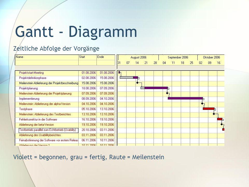 Gantt - Diagramm Zeitliche Abfolge der Vorgänge