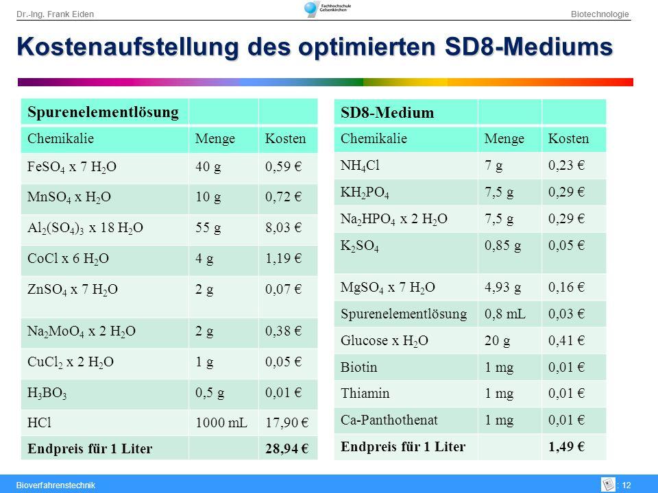 Kostenaufstellung des optimierten SD8-Mediums