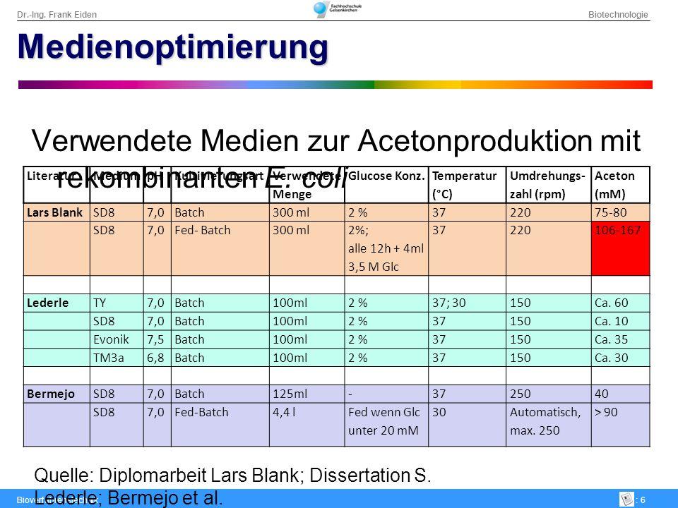 Medienoptimierung Verwendete Medien zur Acetonproduktion mit rekombinanten E. coli. Literatur. Medium.