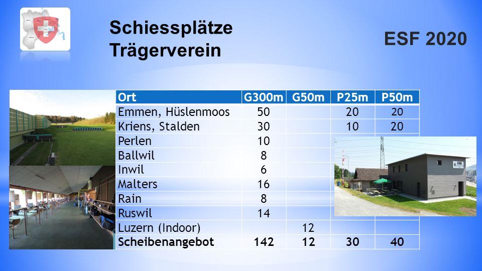 Schiessplätze Trägerverein Ort G300m G50m P25m P50m Emmen, Hüslenmoos
