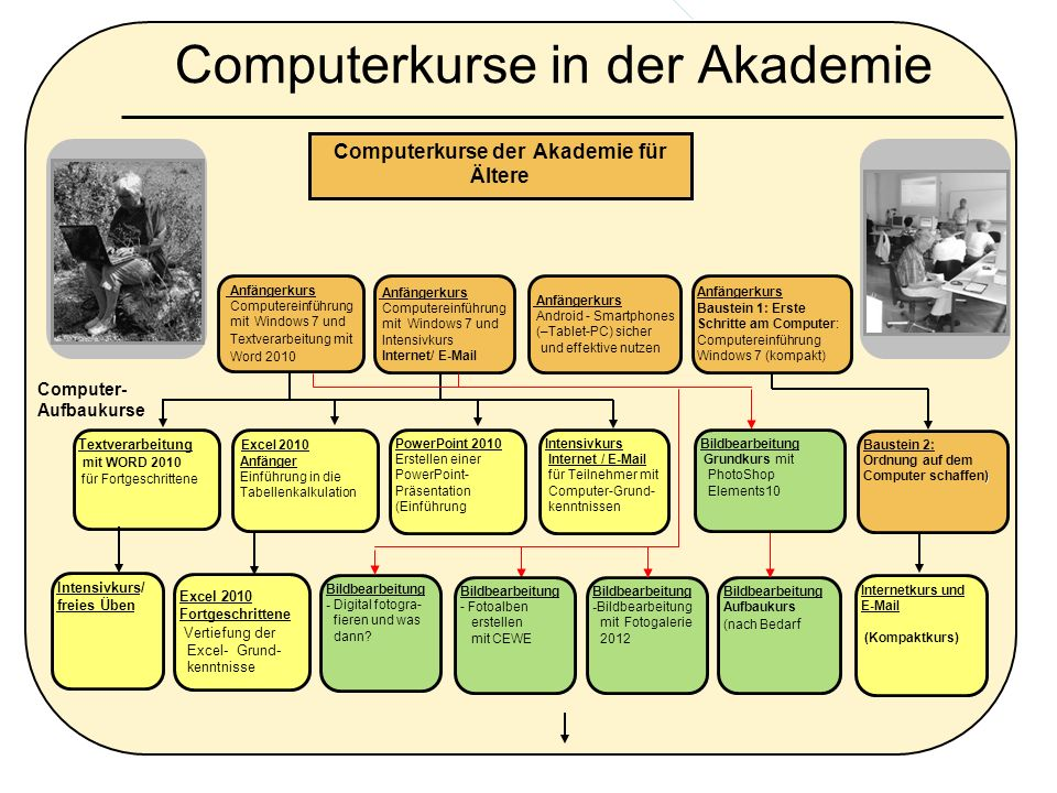 Computerkurse in der Akademie