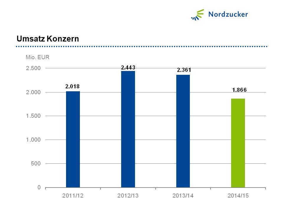 Umsatz Konzern Mio. EUR