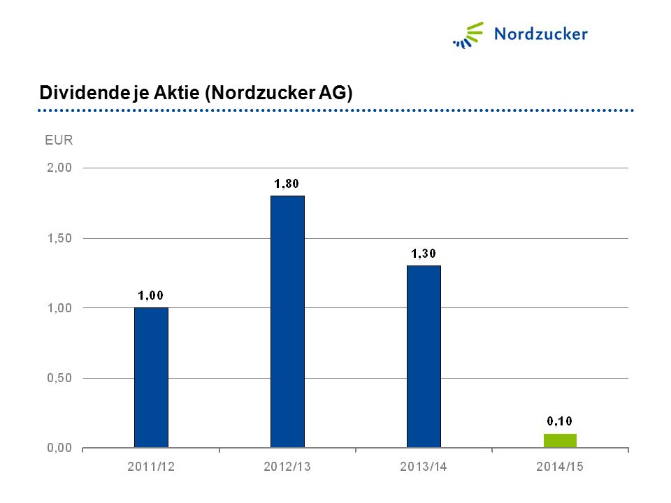 Dividende je Aktie (Nordzucker AG)