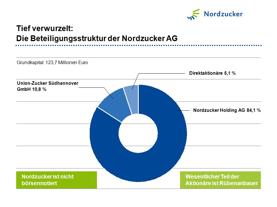 Tief verwurzelt: Die Beteiligungsstruktur der Nordzucker AG