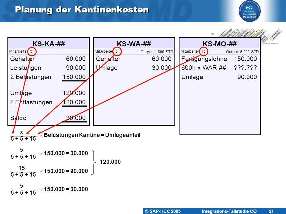 Planung der Kantinenkosten