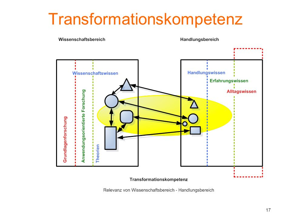 Transformationskompetenz